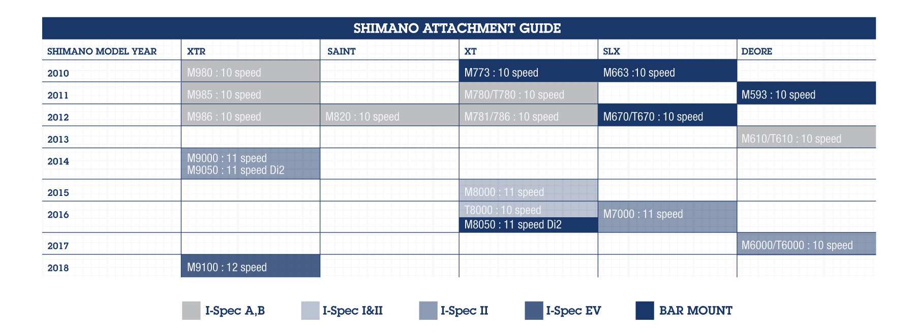 Find your Shimano components on this chart by using the groupset name, release year or model number. The filled in color shows which attachment system each part uses. Right click the image and select